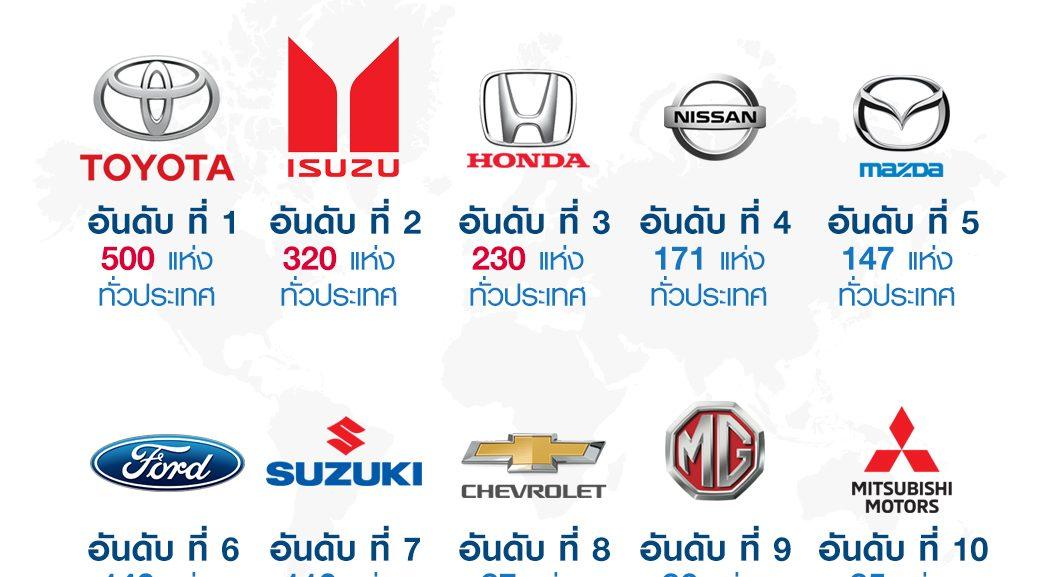 ศูนย์บริการรถยนต์ในประเทศไทย ยี่ห้อไหนมีเยอะที่สุด